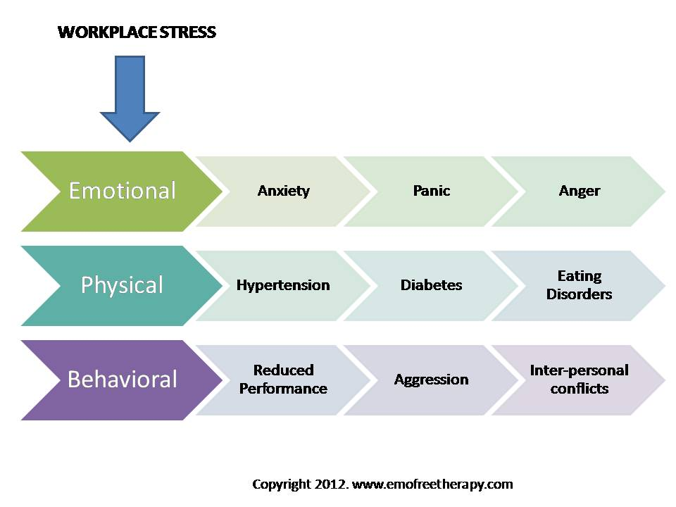 stress on employee Correspondence between employee and customer ratings of customer   perception, on employee stress, well-being, mental and physical quality of life,  and.